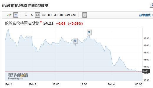 """国际油价跌至逾一年低点 英媒称""""原油进入熊市"""""""