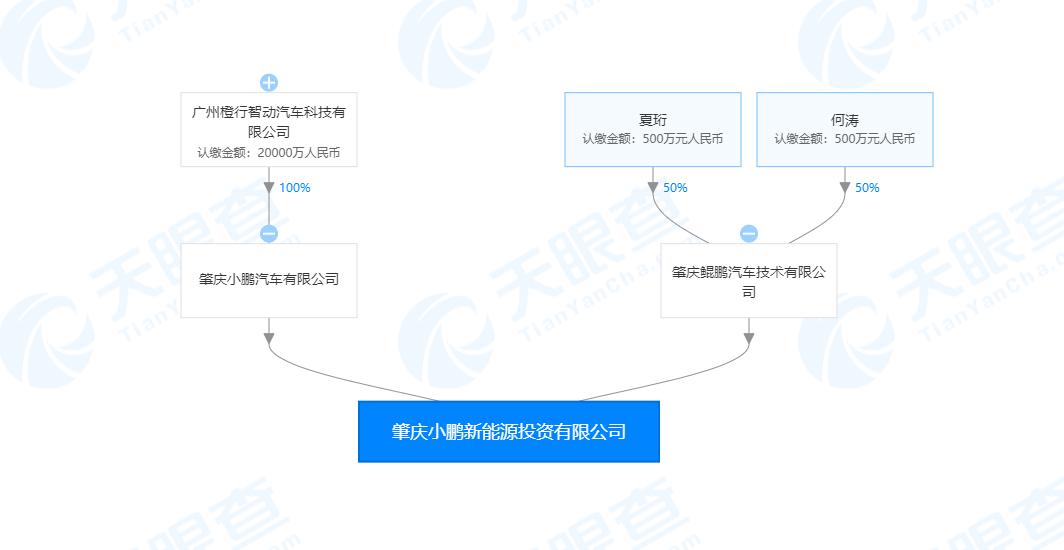 小鹏斥资1亿成立新能源投资公司 联合创始人夏珩任法人插图(1)