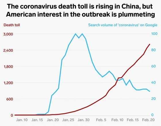搜索数据显示:美国人对新冠肺炎疫情兴趣在下降插图1