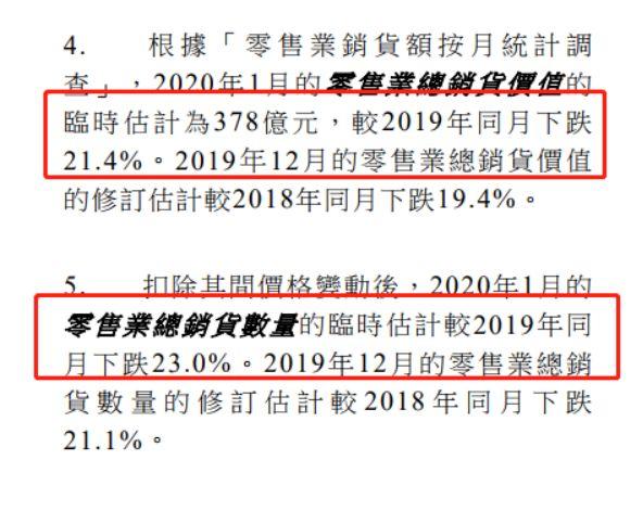 香港零售业持续下滑 奢侈品销售额同比下跌41.6%