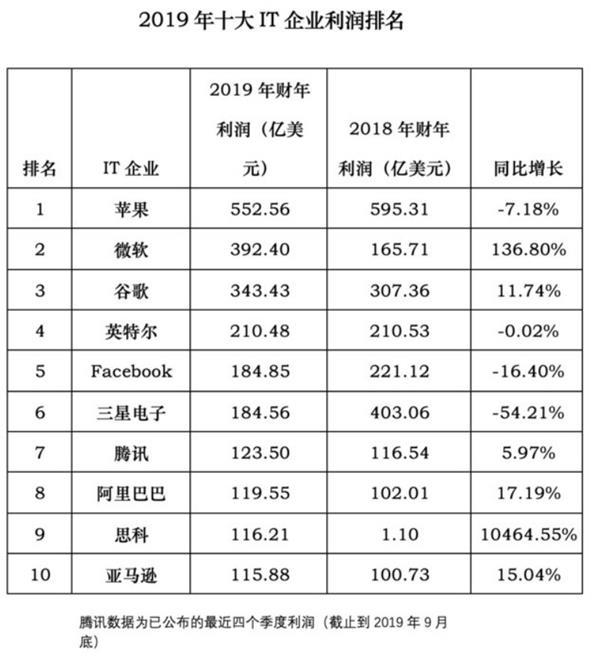 2019年全球十大IT企業排名:華為京東入榜
