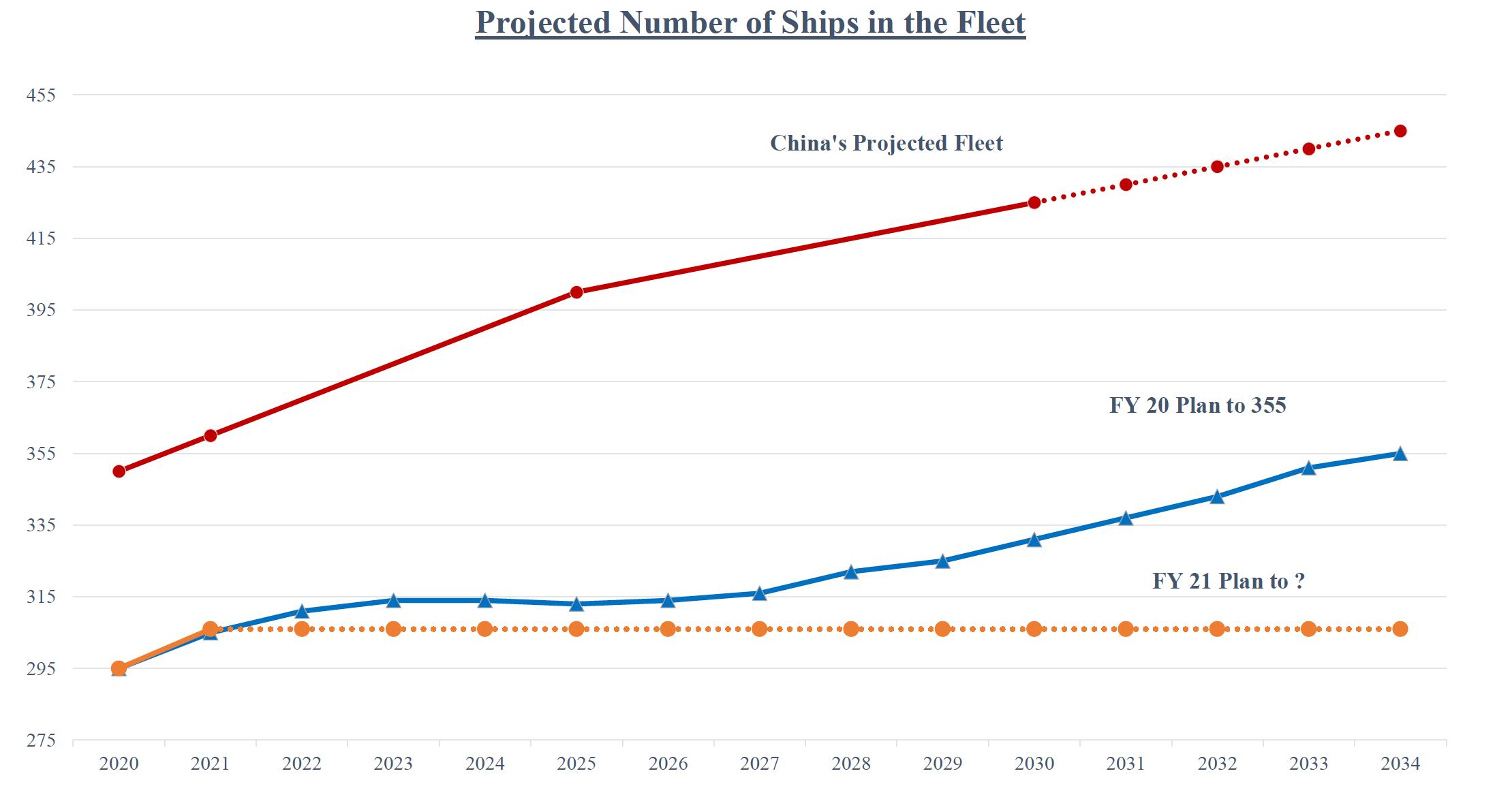 美国海军削减造船预算 国会怒了:怎么和中国竞争