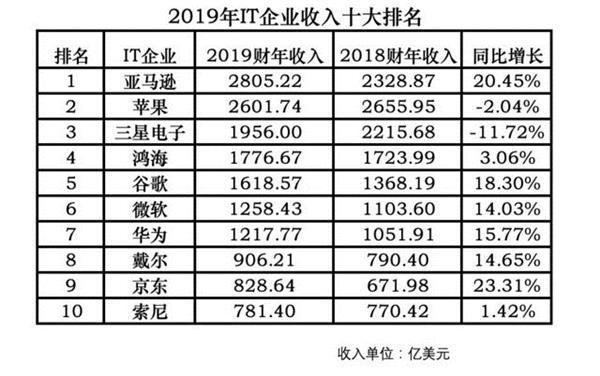 2019年全球十大IT企业排名:华为京东入榜