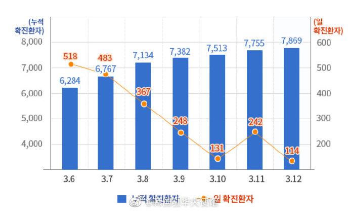 韩国新冠肺炎疫情最新情况:增至7979例 如何控制住疫情的?
