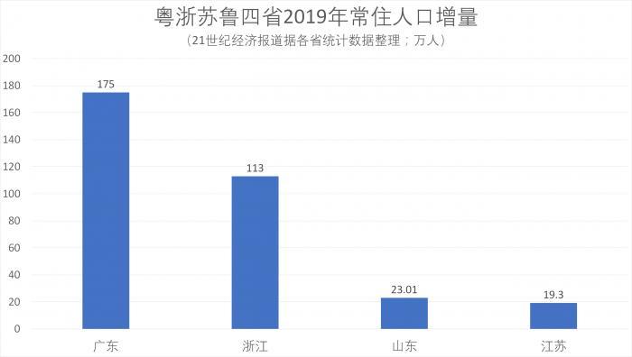 广东省已连续第5年常住人口增量突破百万 且稳定维持在较高水平