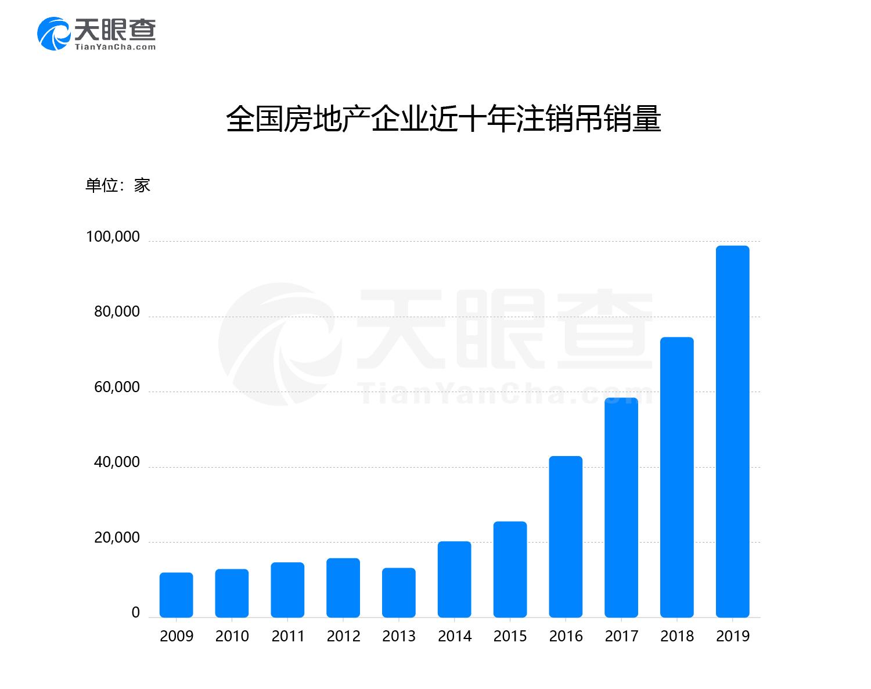 315房产大数据发布:10年退出近40万企业,上市房企物业服务合同纠纷最多