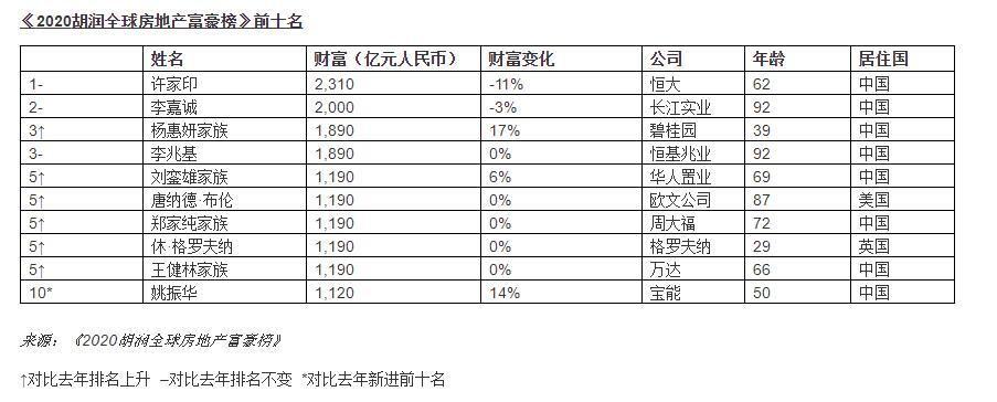 2020胡润全球房地产富豪榜:许家印蝉联榜首