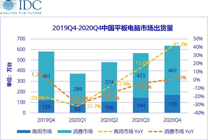 IDC:估量中国平板市场一季度出货量同比下滑 30.1%