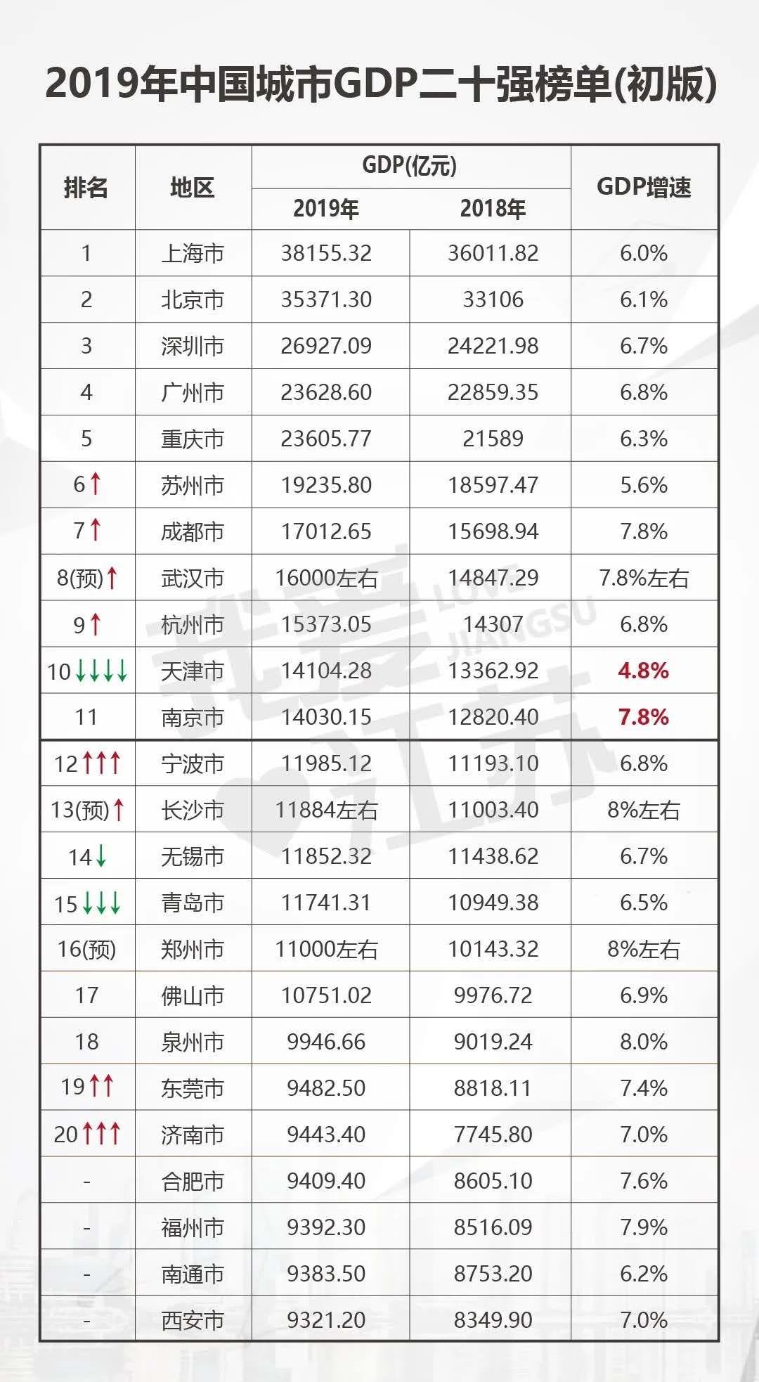 杭州人口和gdp_杭州人口净流入趋势图