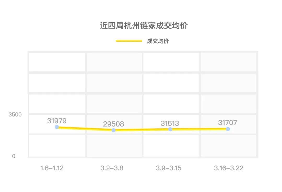 杭州二手房成交强势反弹上周成交1544套!