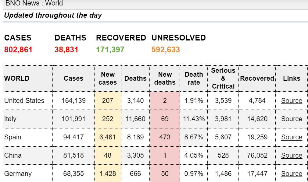 全球新冠肺炎确诊病例超80万 死亡人数达38831人