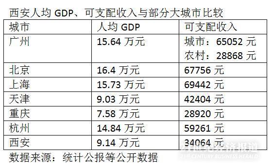 西安常住人口增量下降:户籍宽松拉动力能维持多久?