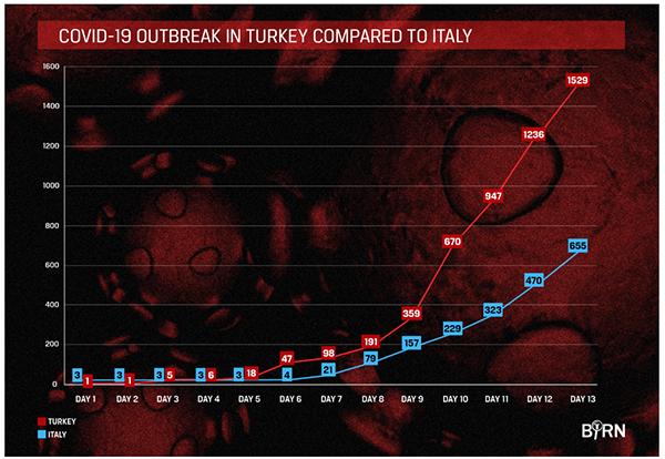 """土耳其恐成""""第二个意大利"""":难民就医难成隐忧"""