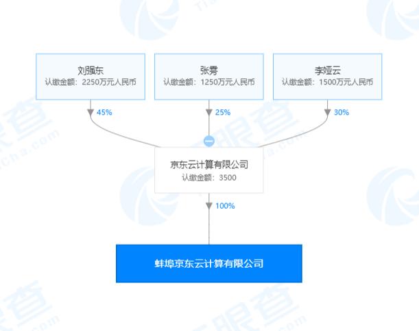 京东云计算有限公司成立注册资本3500万,本月已累计成立三家