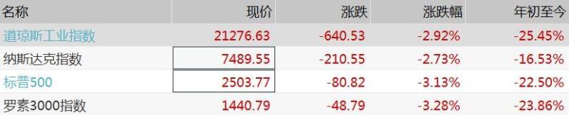 华尔街重新评估疫情,美股再度大跌