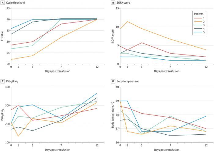新冠康复患者血浆研究国内新进展:分离出高效抗体