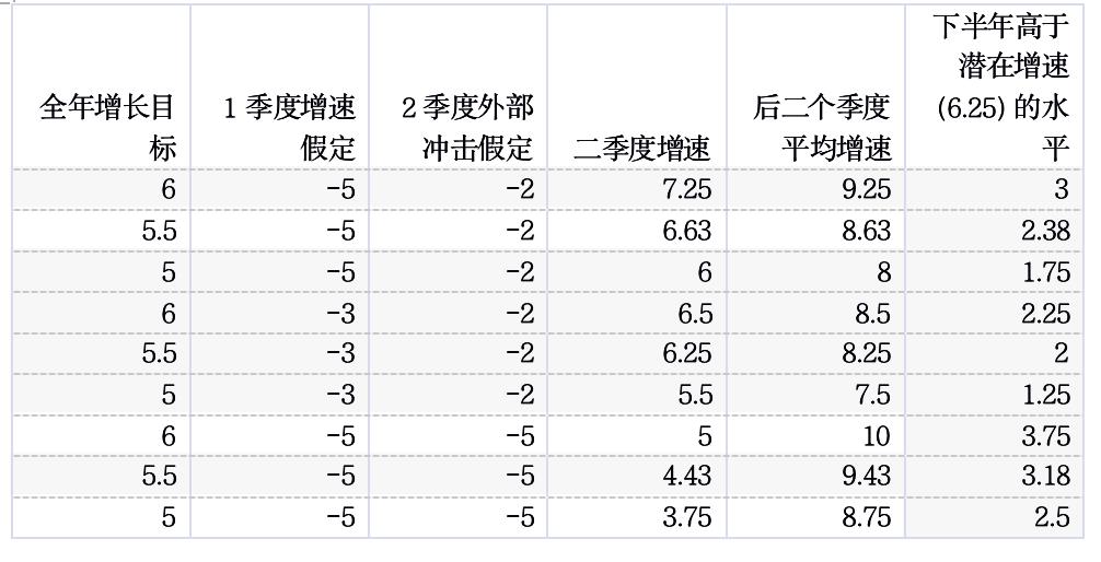 刘元春:今年GDP增速目标仍可设在5%