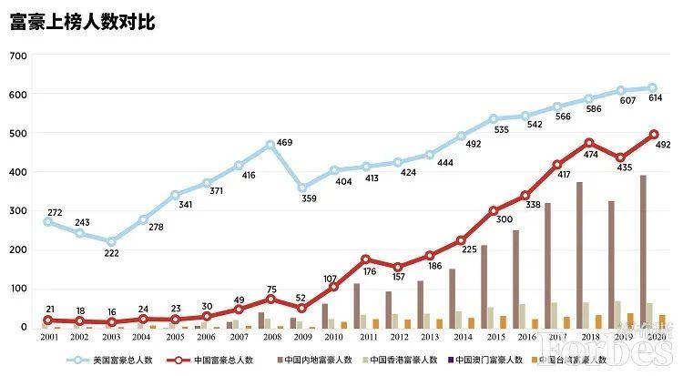 2020年中国富豪排行榜_中国富豪排行榜