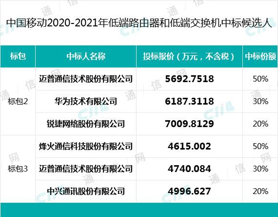 中国移动低端交换机开标:华为、烽火等中标