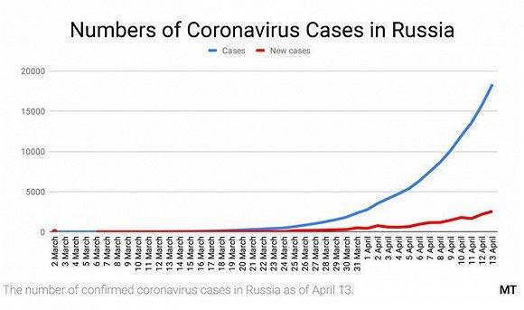 恒彩4俄罗斯早早关闭边境依然疫情恶化,为什么?