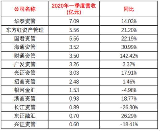 券商资管一季度成绩单:华泰国君东方红前三,这家大黑马翻倍了!插图