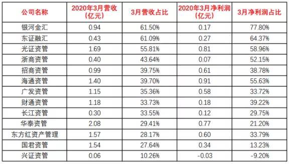 券商资管一季度成绩单:华泰国君东方红前三,这家大黑马翻倍了!插图(2)