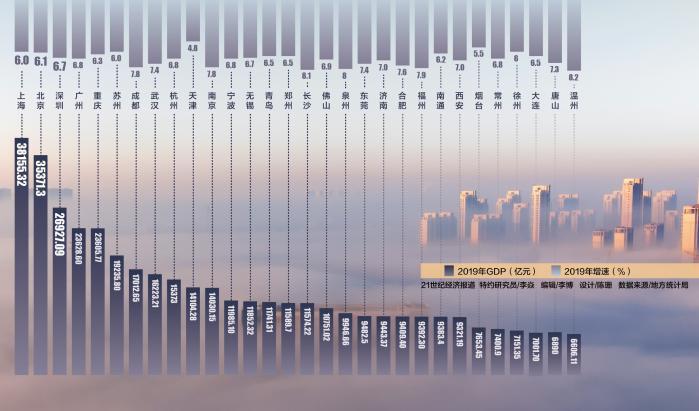 地方经济数据陆续公布,中国城市竞争格局再次刷新