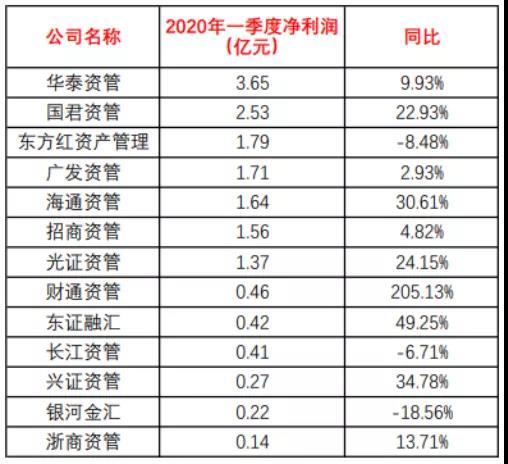 券商资管一季度成绩单:华泰国君东方红前三,这家大黑马翻倍了!插图(1)