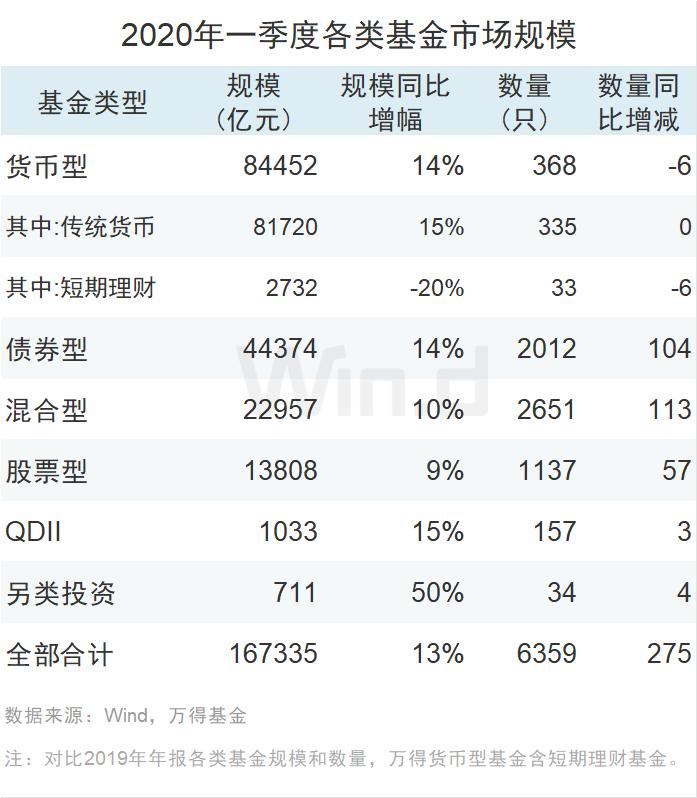 """020年基金公司一季度规模排行榜出炉!管理规模总计1673万亿"""""""