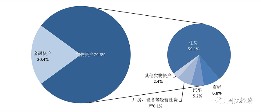 70%财富是房产,4成家庭拥有2套房!央行报告透露多少玄机? 智库