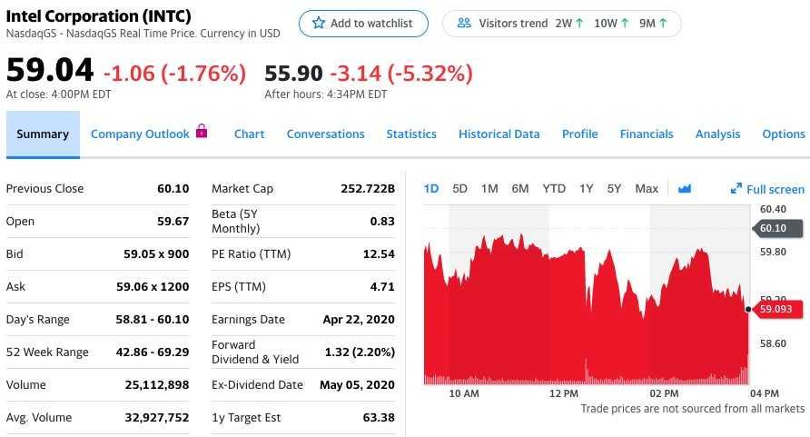 英特爾第一財季營收和調整后每股收益超出分析師一致預期