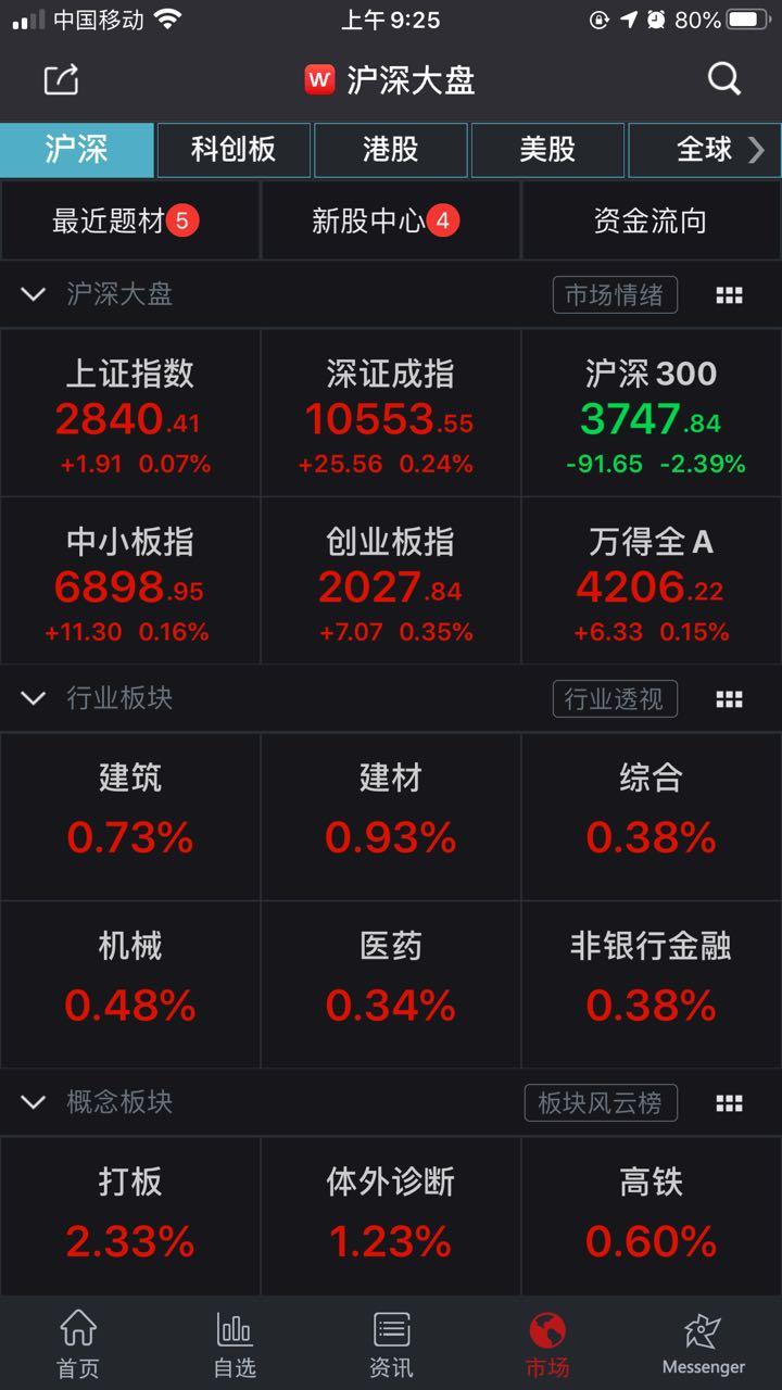 两市集体高开,沪指涨0.07%,深成指涨0.24%,创业板指涨0.35%