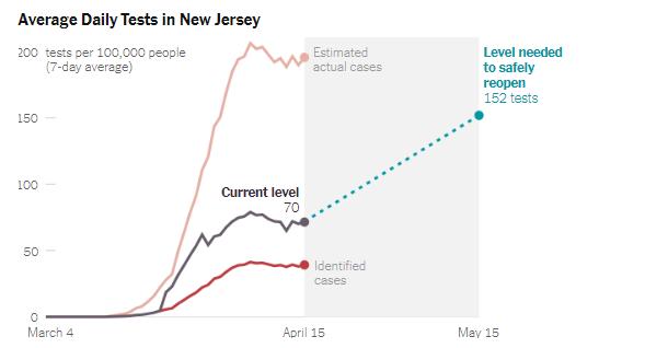 新泽西80%感染者没检测 哈佛研究:美国要重开 检测需是目前三倍