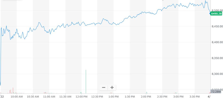 股讯 | 油价回升拉涨美股 苹果或宣布回购至多1000亿美元股票