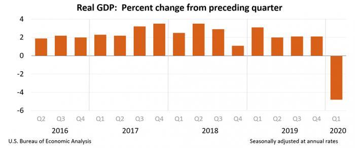 美国一季度GDP下滑4.8% ,二季度萎缩或达?