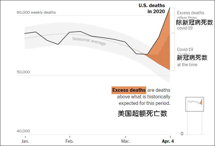 究竟有多少美国人死于新冠?耶鲁大学做了一项分析