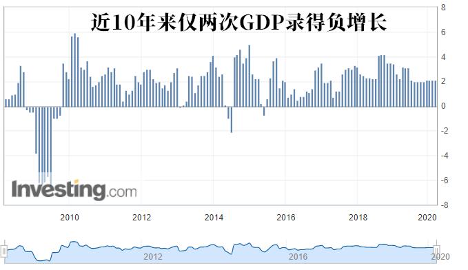 韩国gdp再现负增长_韩国GDP时隔22年再现负增长,半导体出口因中国囤货或超千亿美元