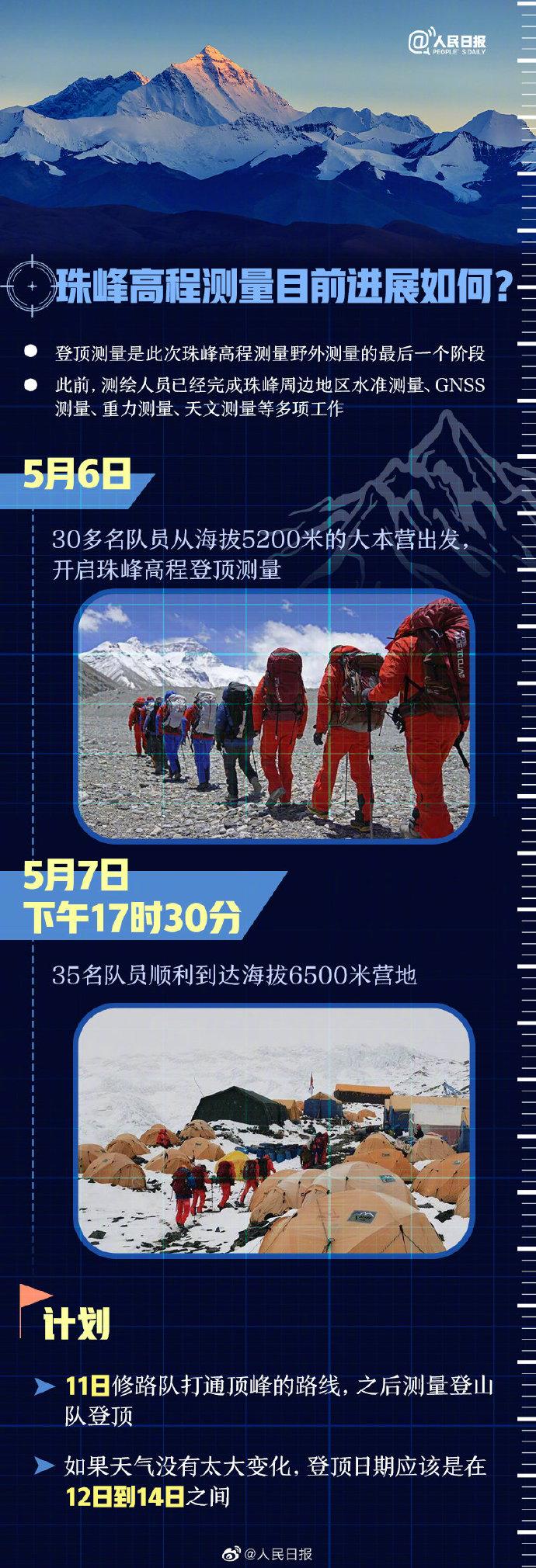 【科普文】珠峰测量为什么不能用无人机?再测珠峰的勇士是谁?