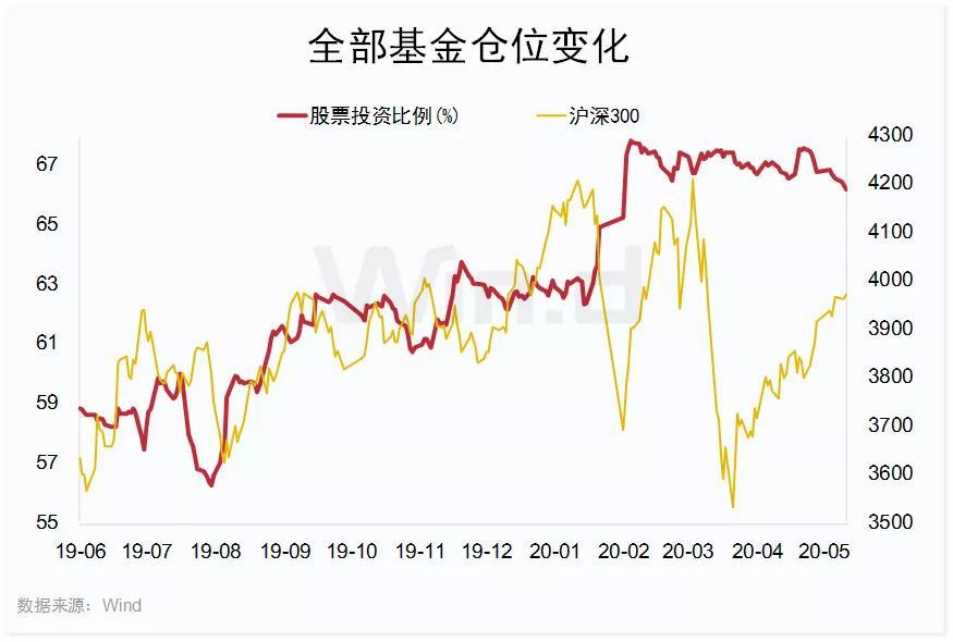 「证券公司开户」A股两大变盘信号:公募5月减仓,外资调仓换股插图(1)