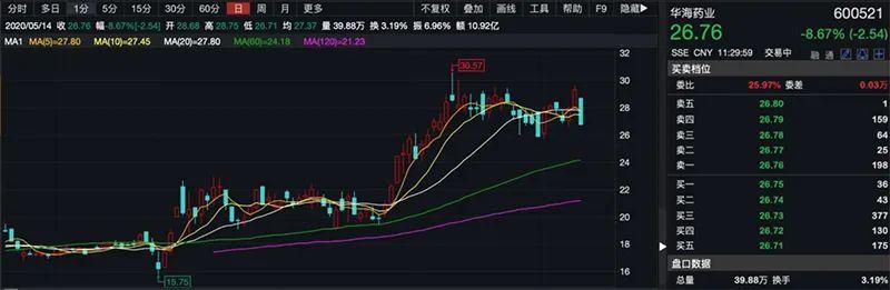 「雪球财经」遭巨额索赔,华海药业股价大跌,怎么办?插图(3)
