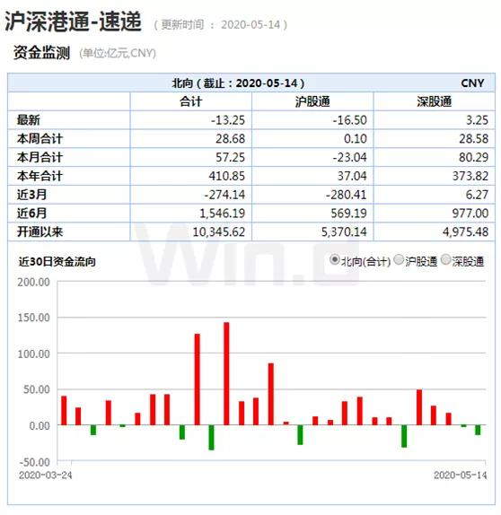 「证券公司开户」A股两大变盘信号:公募5月减仓,外资调仓换股插图(4)