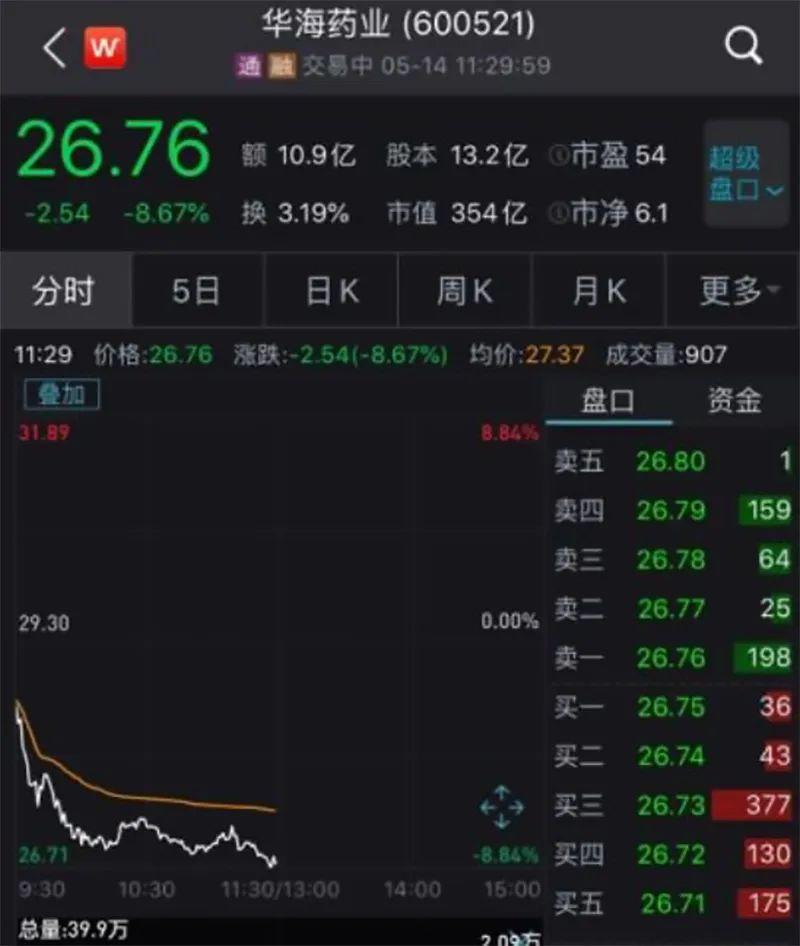 「雪球财经」遭巨额索赔,华海药业股价大跌,怎么办?插图(1)