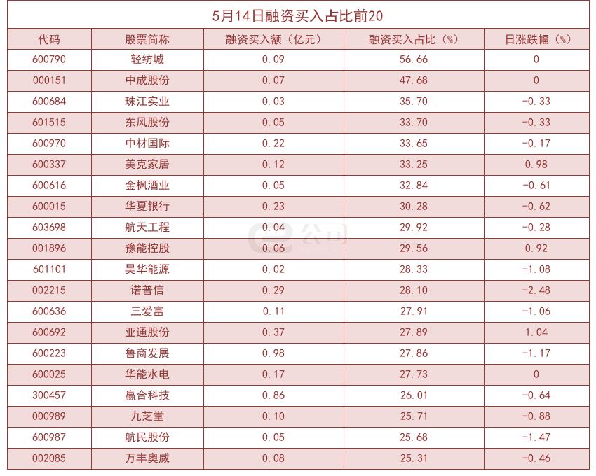 「长江期货」杠杆资金大幅加仓股曝光!轻纺城买入占比高达56.66%插图