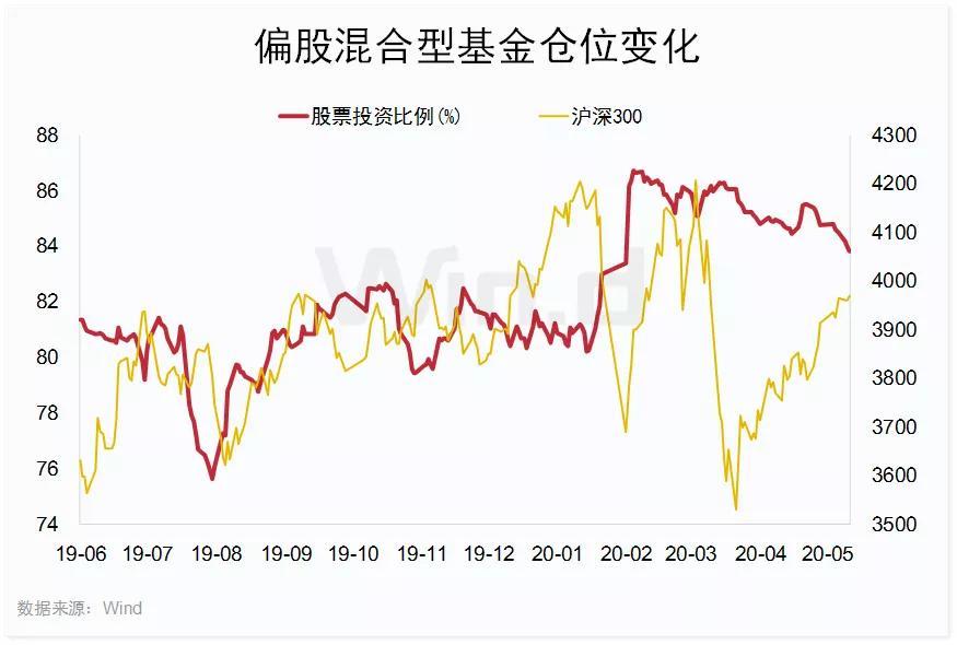 「证券公司开户」A股两大变盘信号:公募5月减仓,外资调仓换股插图(3)