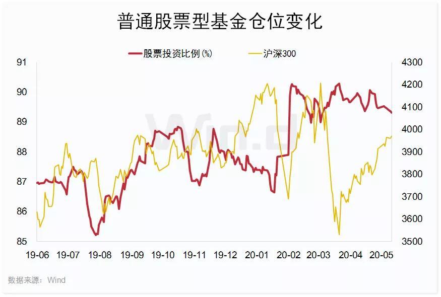 「证券公司开户」A股两大变盘信号:公募5月减仓,外资调仓换股插图(2)