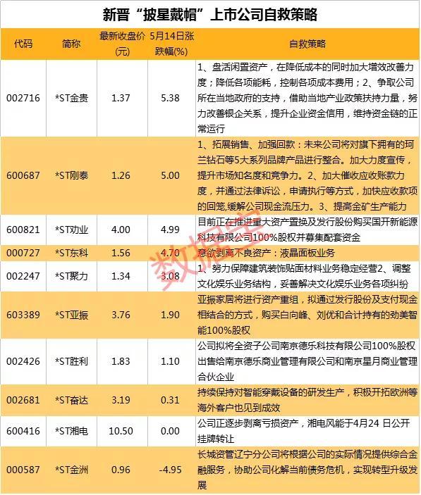 """「世荣兆业」ST板块超跌反弹  """"披星戴帽""""股纷纷开展自救插图(3)"""