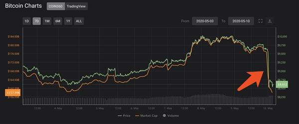 暴涨200%后紧接暴跌!比特币25分钟直线下挫12%:跌破9000美元