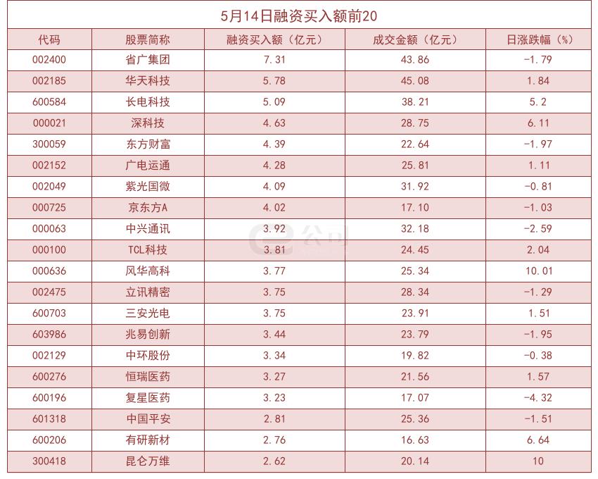 「长江期货」杠杆资金大幅加仓股曝光!轻纺城买入占比高达56.66%插图(1)