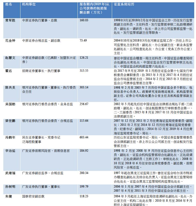 """「什么是期货」证监系统官员""""下海""""频现:券业百万年薪求贤,资源经验缺一不可插图(1)"""