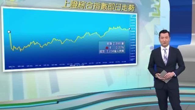A股市场低开高走 医疗与食品饮料板块强势领涨